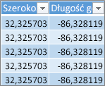 Dane szerokości i długości geograficznej