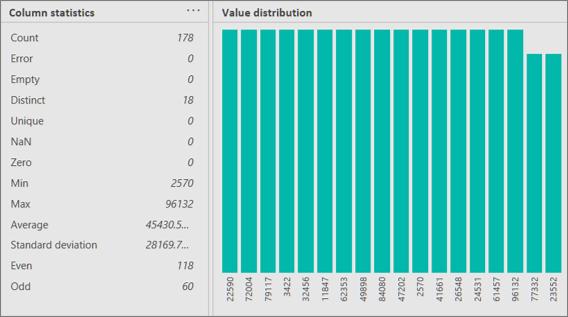 Statystyki kolumn i widoki rozkładu wartości