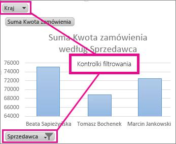 Wykres przestawny z wyświetlonymi kontrolkami filtrowania