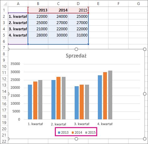 Wykres z dodaną nową serią danych