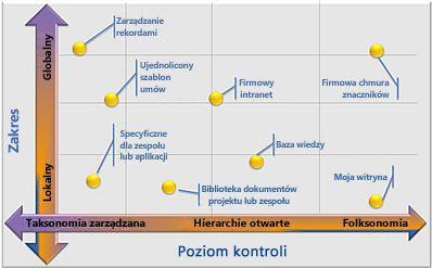 Elastyczne konfiguracje zarządzanych metadanych