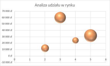 Wykres bąbelkowy