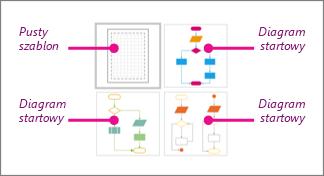 Miniatury podstawowych schematów blokowych programu Visio: 1 pusty szablon i 3 diagramy startowe