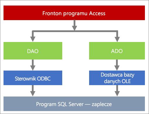 Komponenty dostępu do danych