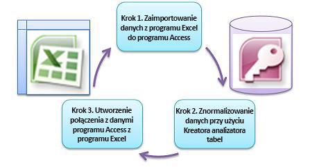 Trzy podstawowe kroki