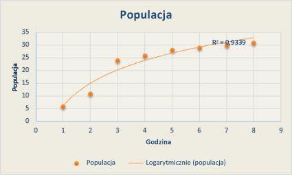 Wykres punktowy z logarytmiczną linią trendu