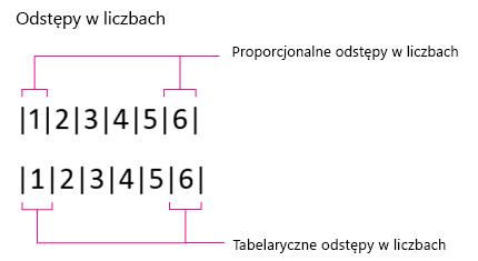 Odstępy w liczbach, proporcjonalne i tabelaryczne