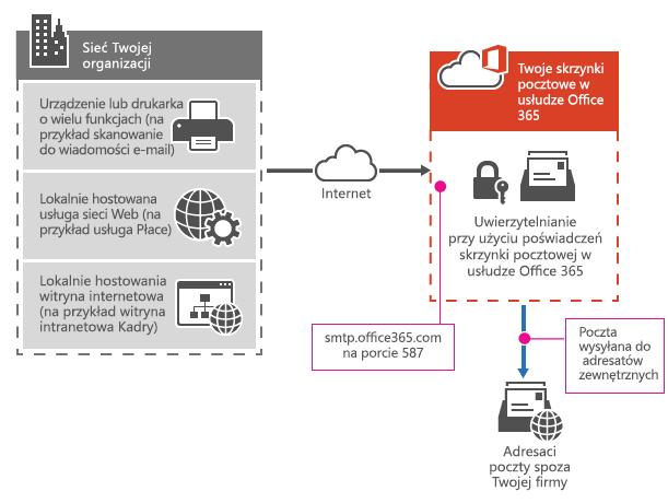 Ilustruje, jak drukarka wielofunkcyjna łączy się z usługą Office 365 przy użyciu przesyłania klienta SMTP.