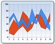 Wykres zakresowy