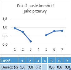 Brak danych w komórce Dzień 4 — na wykresie jest pokazywana przerwa w linii