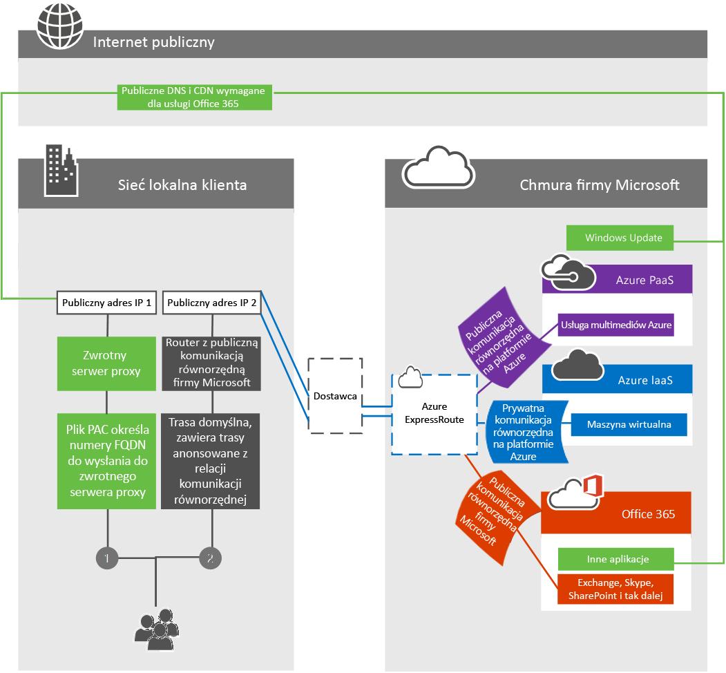 Sieć z serwerem granicznym klienta w usłudze ExpressRoute