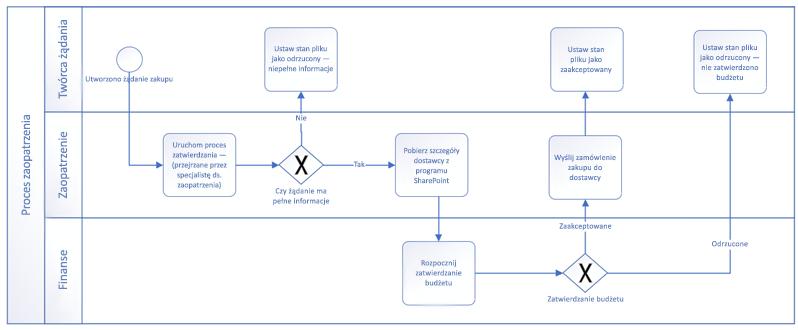 Przykład przepływu pracy utworzonego za pomocą kształtów podstawowych notacji BPMN.
