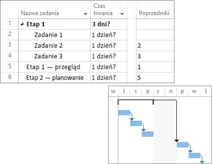 Złożony zrzut ekranu przedstawiający zadania połączone w planie projektu i wykres Gantta.