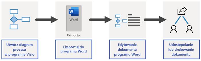 Omówienie procesu eksportowania w programie Word