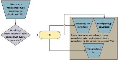 Relacja typu zawartości nadrzędnej/podrzędnej