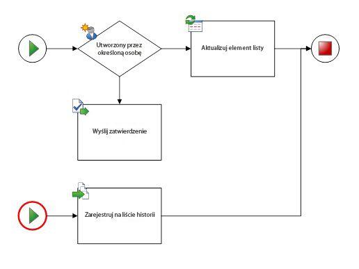 Diagram może zawierać tylko jeden przepływ pracy i jeden kształt początku