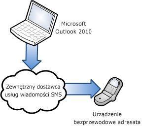 Używanie zewnętrznego dostawcy usług wiadomości SMS