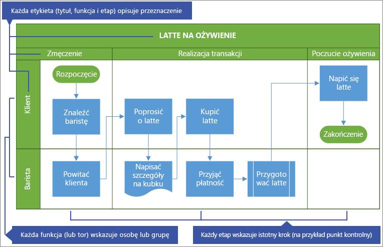 Przykładowy schemat blokowy współzależności funkcjonalnych