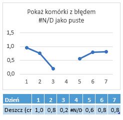 Wartość #N/D w komórce Dzień 4 — na wykresie jest pokazywana przerwa w linii