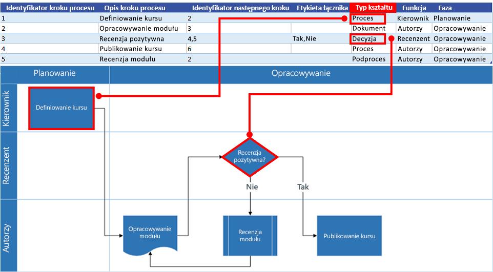 Interakcja mapy procesu programu Excel ze schematem blokowym programu Visio: Typ kształtu