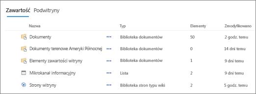 Sekcja zawartość na stronie zawartość witryny