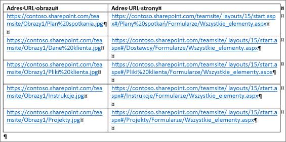 Tabela zawierająca adresy URL obrazów i adresy URL stron
