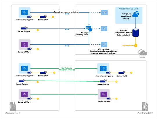 Szablon diagramów platformy Azure (odzyskiwanie witryny Azure)
