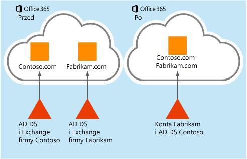 Sposób przenoszenia danych skrzynki pocztowej z jednej dzierżawy usługi Office 365 do innej dzierżawy tej usługi