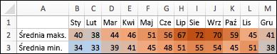 Wyższe temperatury są cieniowane ciepłymi kolorami, średnie temperatury — mniej ciepłymi kolorami, a niskie temperatury — są w kolorze niebieskim