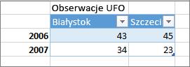 Przykład niepoprawnego formatu tabeli