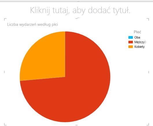 Wykres kołowy w programie Power View