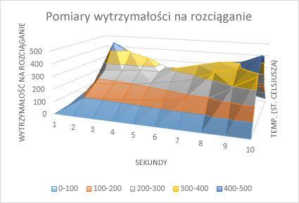 Wykres powierzchniowy