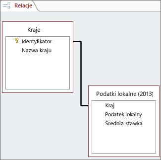 Linia relacji między polami w dwóch tabelach