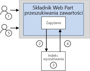 Sposób wyświetlania wyników w składnik Web Part Przeszukiwania bez funkcji buforowanie