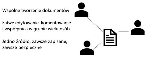 Udostępnianie, Współtworzenie i komentarza w aplikacji PowerPoint Web App
