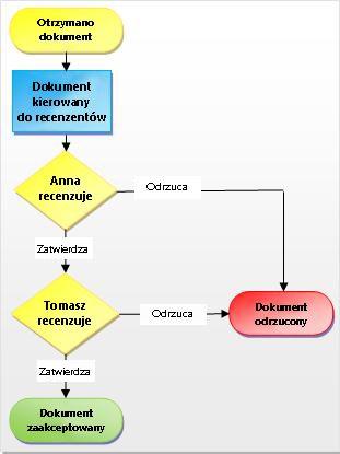 Proces przepływu pracy