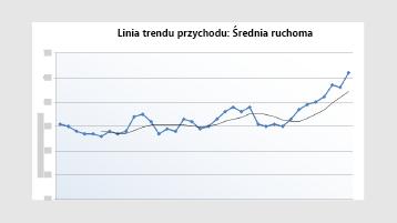 Wykres zysk linii trendu