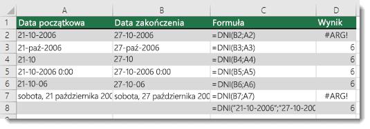 Dane wyjściowe różnych funkcji DNI