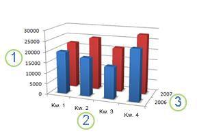 Wykres z wyświetlonymi osiami: poziomą, pionową i głębokości