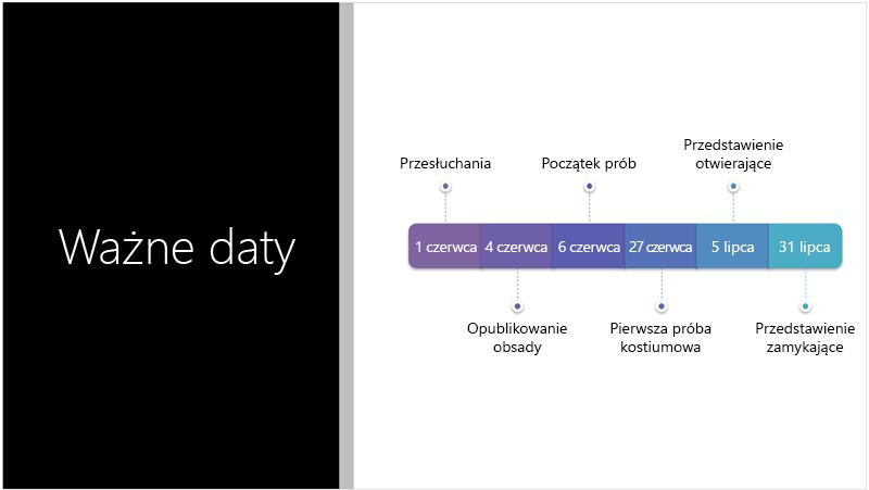 Przykładowy slajd przedstawiający tekstową oś czasu, którą Projektant programu PowerPoint przekonwertował na grafikę SmartArt