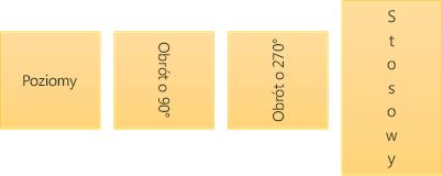 Przykłady kierunku tekstu: poziomy, obrócony i stosowy