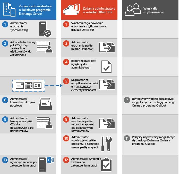 Proces etapowej migracji poczty e-mail z programu Exchange do usługi Office 365
