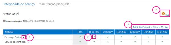 Imagem da página de status atual de integridade do serviço com balões: 1, seta suspensa do Exchange Online, 2,  ícone verde da marca de seleção, 3, exibir o histórico de links dos últimos 30 dias e 4, link RSS