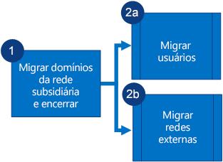 Fluxograma mostrando que primeiro você deve migrar domínios da rede subsidiária do Yammer e desativar a rede para depois migrar usuários e redes externas em paralelo.
