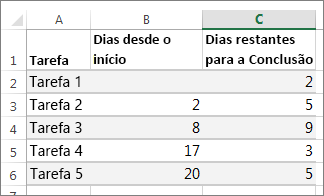 exemplo de dados de tabela para o gráfico de gantt