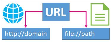 Introdução a links