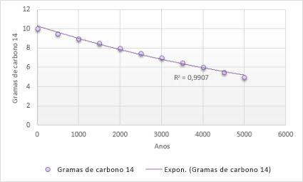 Gráfico com uma linha de tendência exponencial
