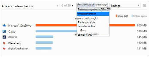 Captura de tela mostra a seção aplicativos headquarters local no painel de descoberta de aplicativo de produtividade do Centro de conformidade & segurança do Office 365. Verifique por localização geográfica onde os aplicativos descobertos estão em uso.
