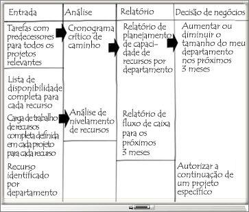 Quadro de Comunicações com colunas de Entrada, Análise, Relatório e Decisões de Negócios