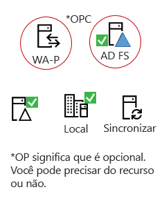 Todos os híbridas necessário esses elementos - um produto de servidor local, um AAD conectar server, do Active Directory local, ADFS opcional e proxy reverso.